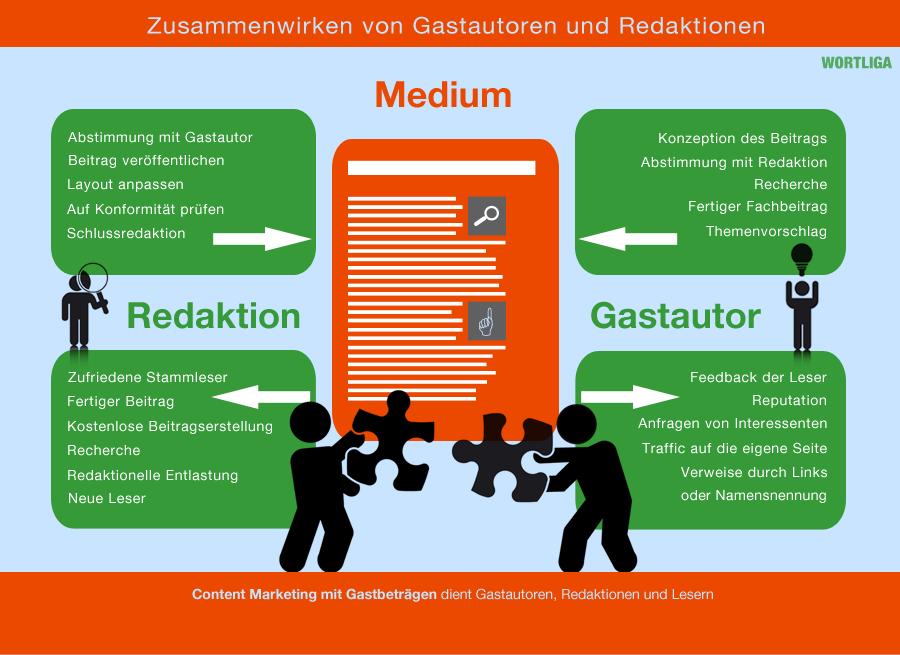 redaktion-gastautor