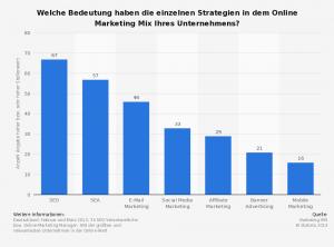 Umfrage unter SEO-Verantwortlichen und Online-Marketing Managern führender Unternehmen der Online-Welt zur Bedeutung einzelner Strategien des Online Marketings ab.