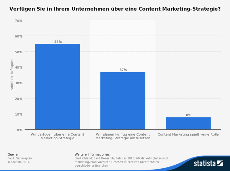 Umfrage: Einsatz von Content Marketing-Strategien in deutschen Unternehmen
