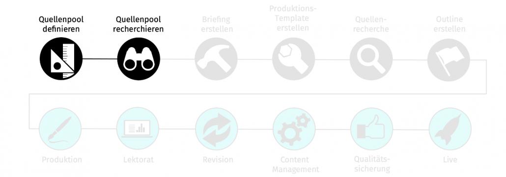 Zweiter Schritt: Quellenpool recherchieren und qualifizieren