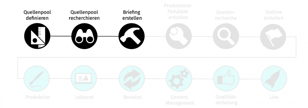 Briefings erstellen in der Content Produktions Pipeline