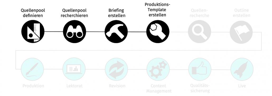 Produktions-Template erstellen