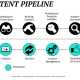 Die Content-Produktions-Pipeline von Crispy Content