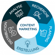 Der Content Marketing Circle von Contentbird