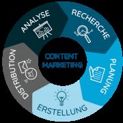 Der Content Marketing Circle von Contentbird