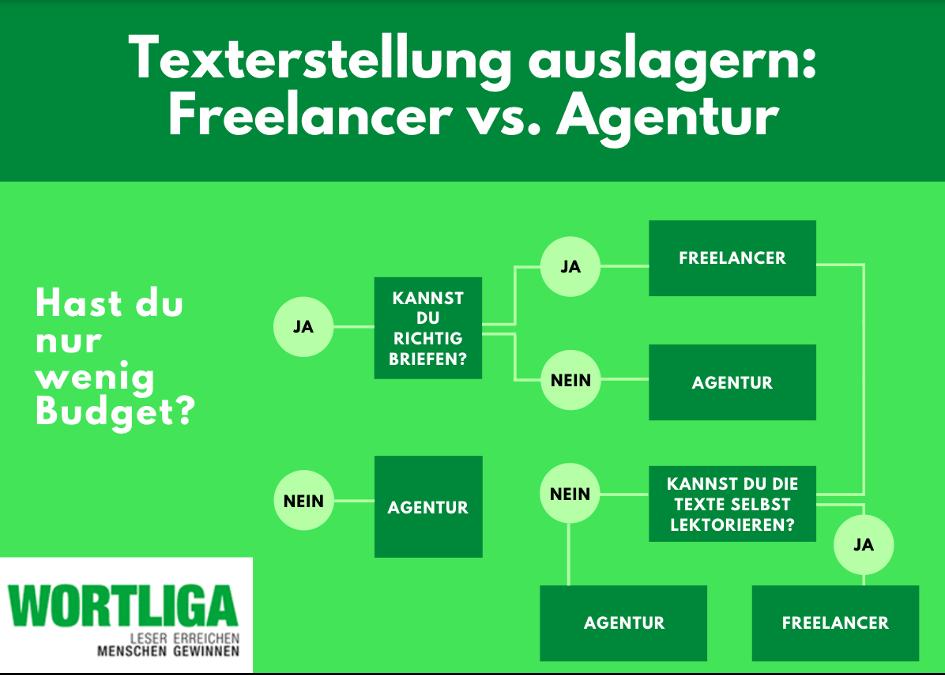 Texterstellung auslagern: Freelancer vs. Agentur